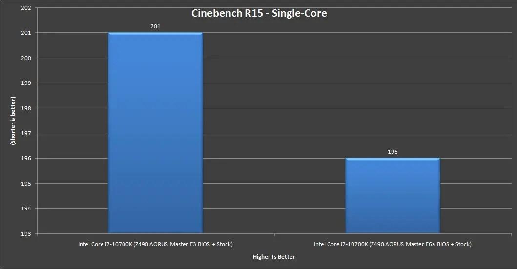 Z490 AORUS Master Intel Core i7 10700K Benchmark 8