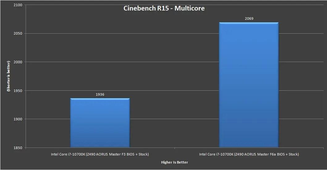 Z490 AORUS Master Intel Core i7 10700K Benchmark 9