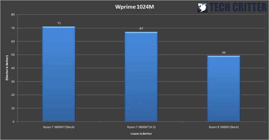 AMD Ryzen 7 3800XT Benchmark 12