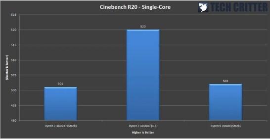 AMD Ryzen 7 3800XT Benchmark 6