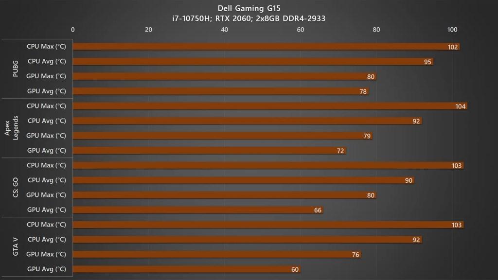 Dell Gaming G5 15 5500 temperature 1