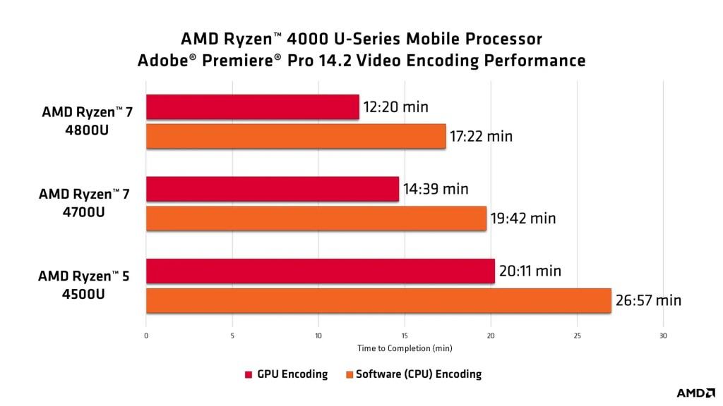 Adobe Premiere Pro results by Ryzen 4000 Mobile Processors