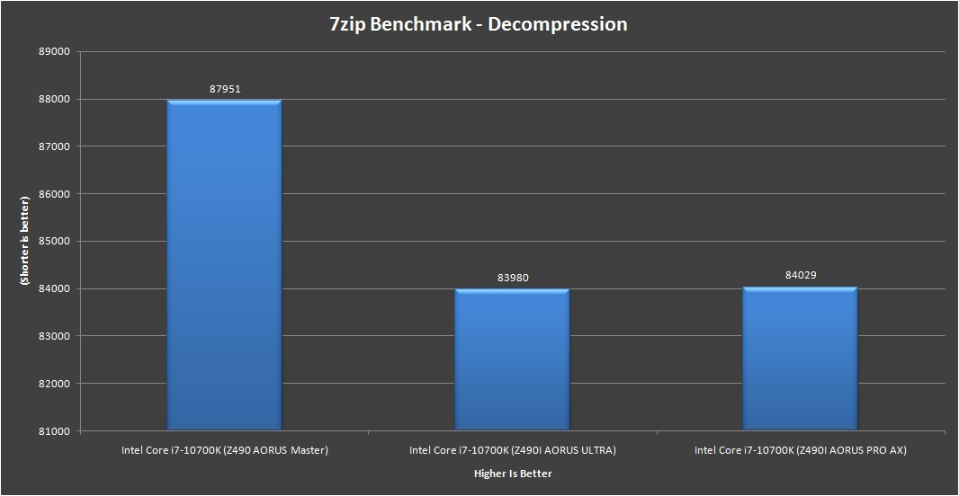 Gigabyte Z490i AORUS Ultra 7zip Benchmark Decompression