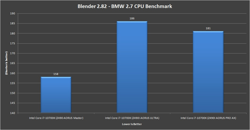 Gigabyte Z490i AORUS Ultra Blender 2.82 BMW 2.7 CPU Benchmark