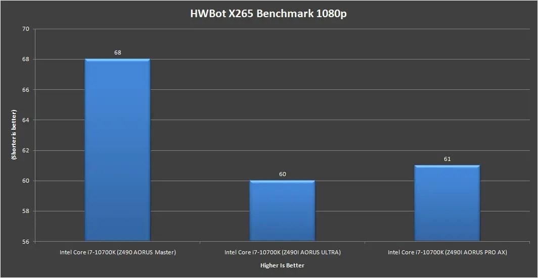 Gigabyte Z490i AORUS Ultra HWBot X265 benchmark 1080p