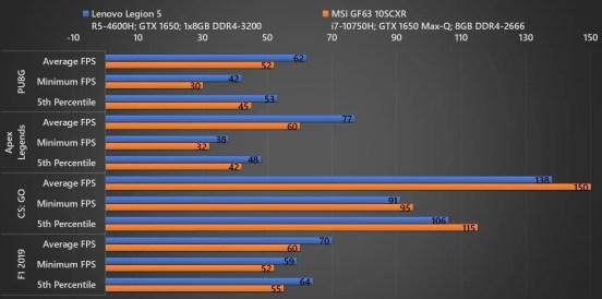 Lenovo Legion 5 vs MSI GF63 Game 01