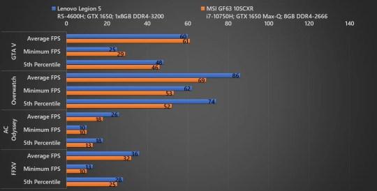 Lenovo Legion 5 vs MSI GF63 Game 02