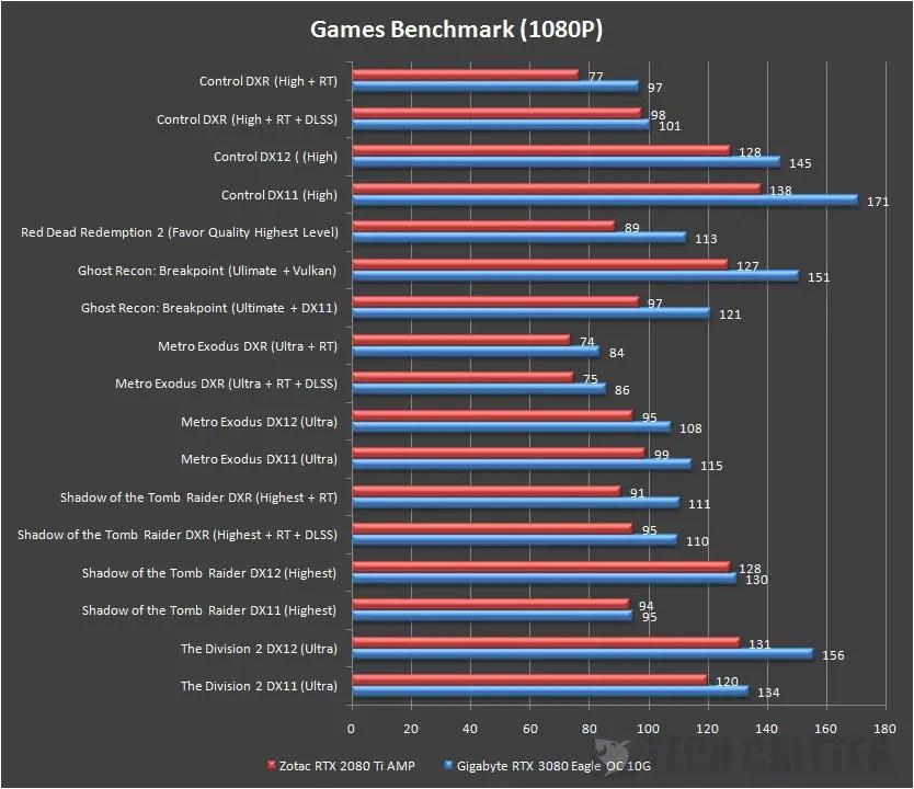 Gigabyte RTX 3080 EAGLE OC 10G Games Benchmark 1080p