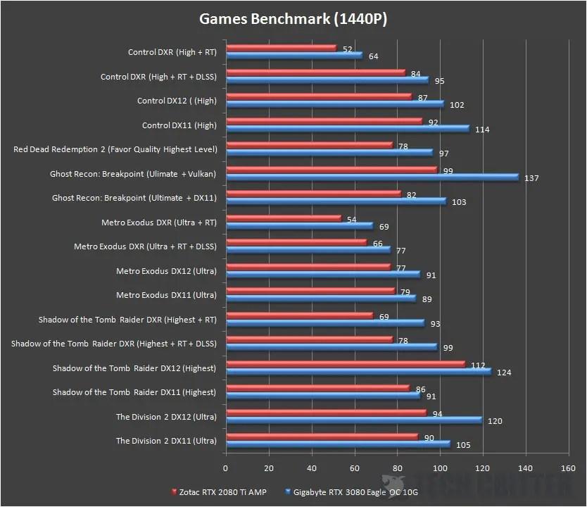 Gigabyte RTX 3080 EAGLE OC 10G Games Benchmark 1440p