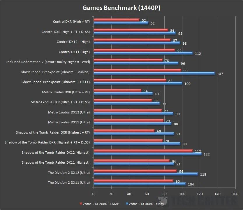 ZOTAC Gaming RTX 3080 Trinity Game Benchmark 1440p