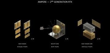 GeForce RTX 30 series 2nd generation RT Core