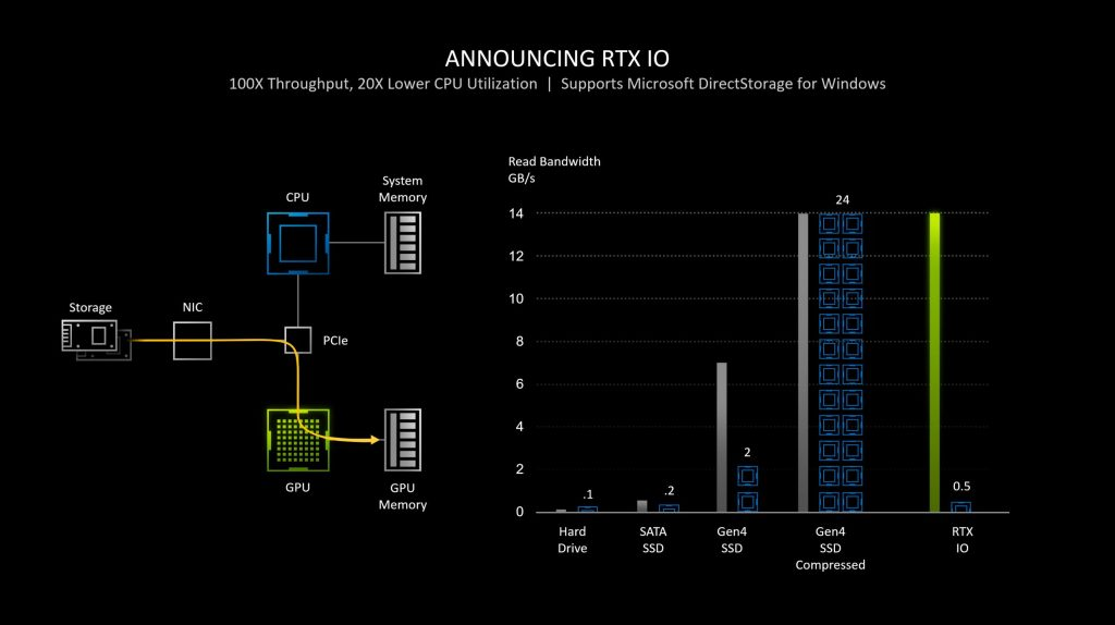 GeForce RTX 30 series RTX IO