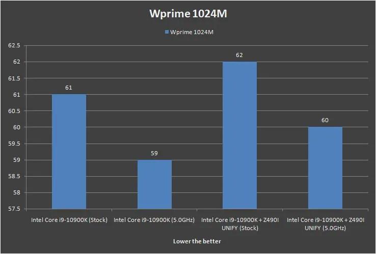 MSI MEG Z490i UNIFY Wprime 1024M