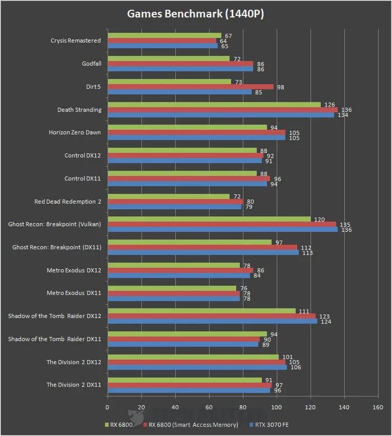 AMD Radeon RX 6800 1440P Benchmark b