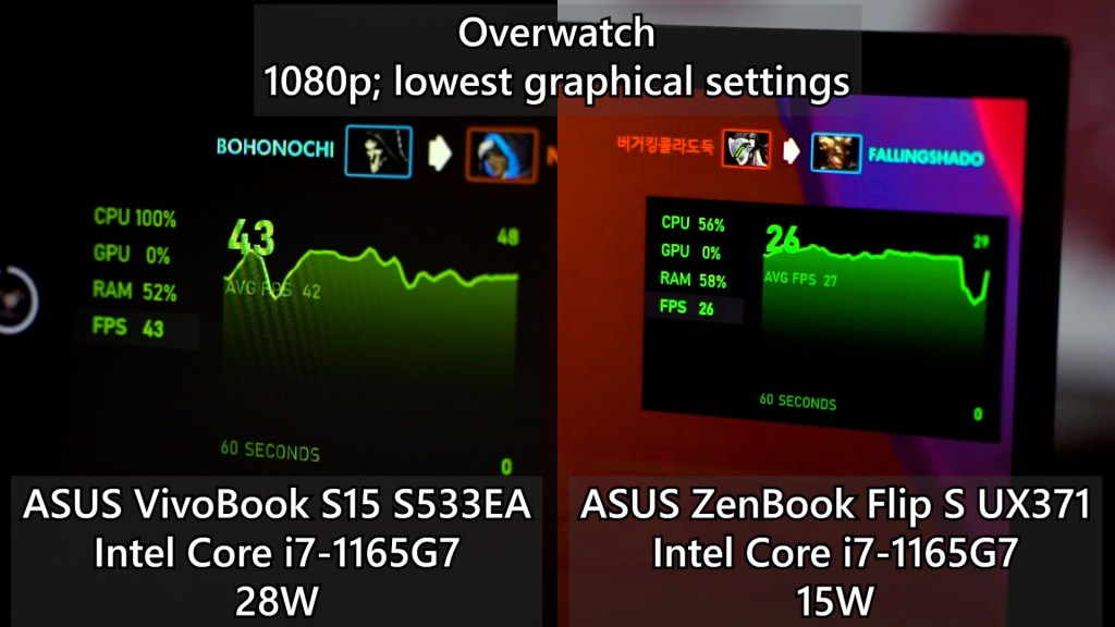 Intel Core i7 1165G7 comparison 15W vs 28W 3
