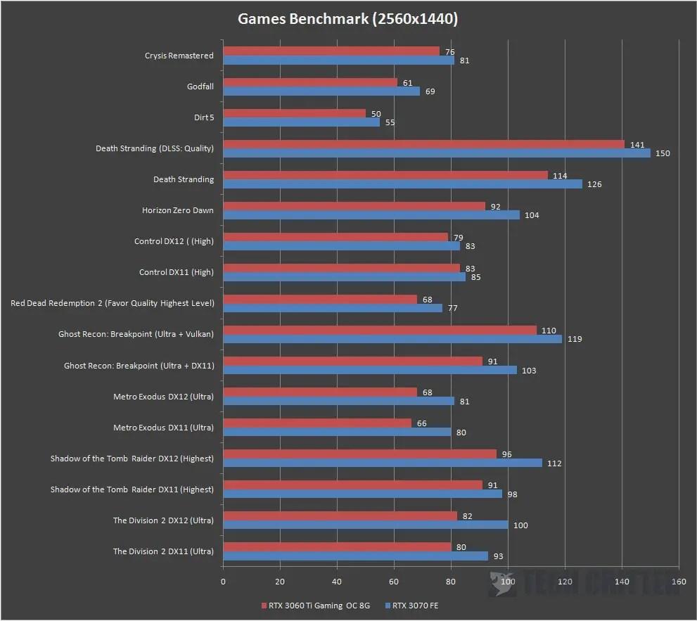 Gigabyte RTX 3060 Ti Gaming OC 8G 1440P