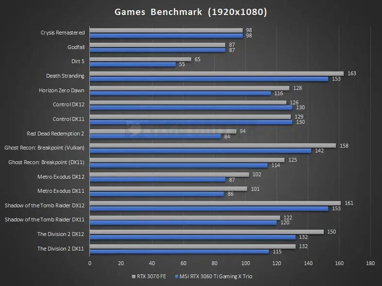 MSI RTX 3060 Ti Gaming X Trio Benchmark 1080P 2