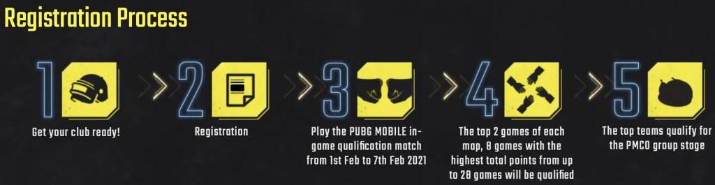 PUBG Mobile PMCO Registration