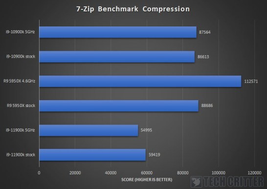 Intel Core i9 11900K Z590 AORUS XTREME 7 zip Compression
