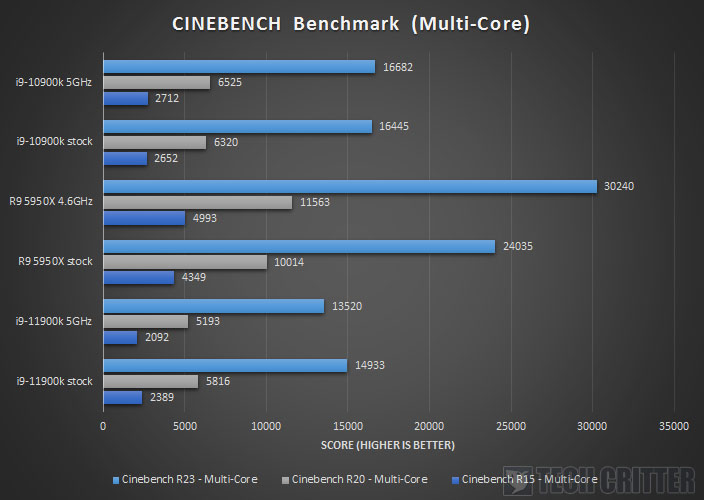 Intel Core i9 11900K Z590 AORUS XTREME Cinebench Benchmark Multi Core