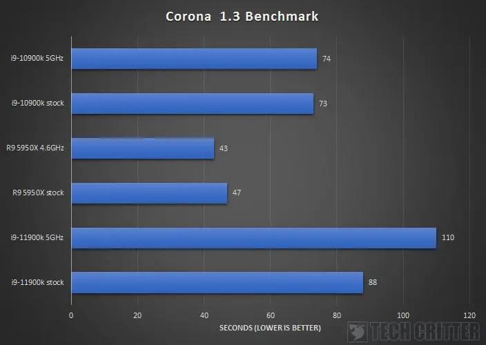 Intel Core i9 11900K Z590 AORUS XTREME Corona 1.3 Benchmark