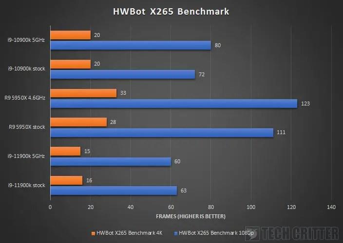 Intel Core i9 11900K Z590 AORUS XTREME HWBot X265 Benchmark