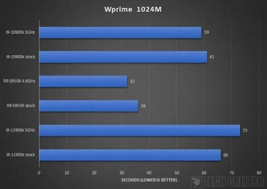 Intel Core i9 11900K Z590 AORUS XTREME Wprime 1024M