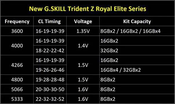 G SKILL Trident Z Royal Elite Specs