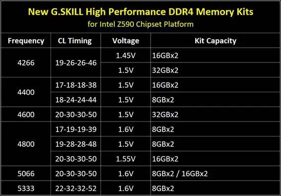 G.SKILL RAM Specification for Intel Z590