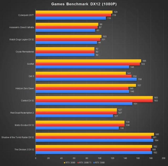 GeForce RTX 3080 Ti Benchmark DX12 1080P
