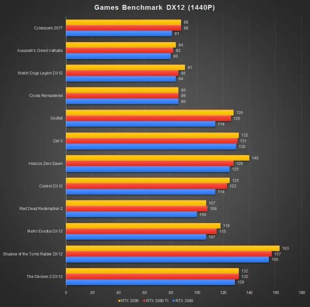 GeForce RTX 3080 Ti Benchmark DX12 1440P