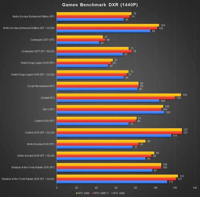 GeForce RTX 3080 Ti Benchmark DXR 1440P