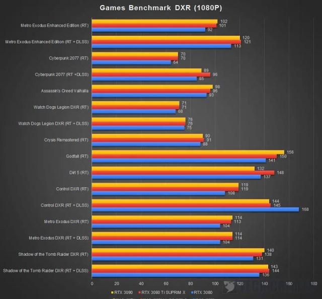 MSI RTX 3080 Ti Suprim X Benchmark Ray Tracing 1080P