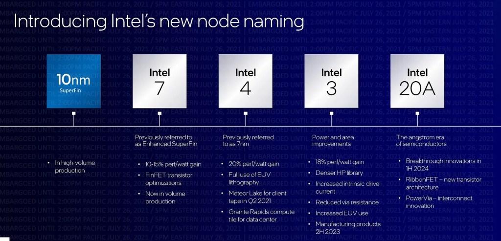 Intel Road 2025 Process Node Name