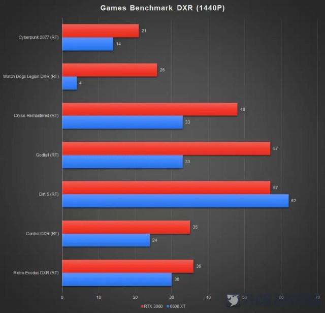 PowerColor Red Devil RX 6600 XT Benchmark DXR 1440P