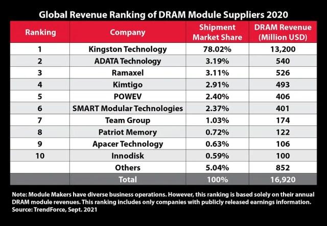 DRAM Global Revenue 2020 Kingston Top
