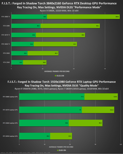 NVIDIA DLSS 4K Performance Mode FHD Quality Mode