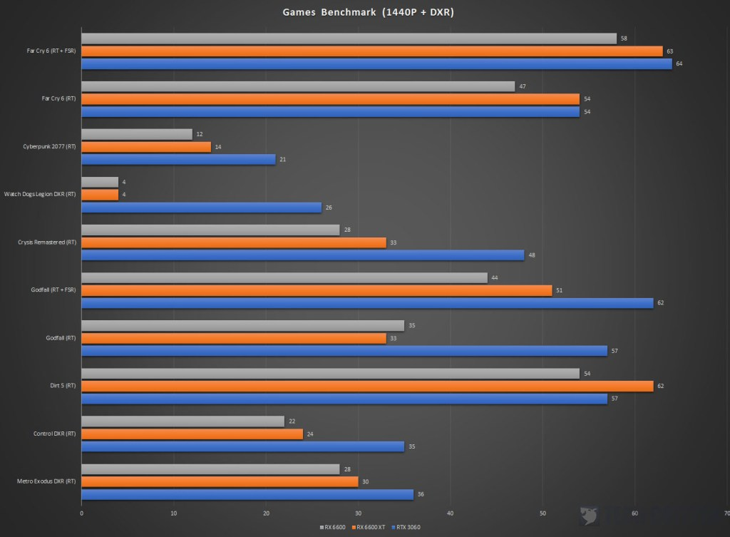 XFX Speedster SWFT 210 Radeon RX 6600 Games Benchmark 1440P DXR