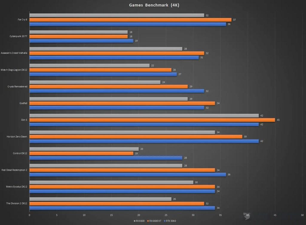 XFX Speedster SWFT 210 Radeon RX 6600 Games Benchmark 4K