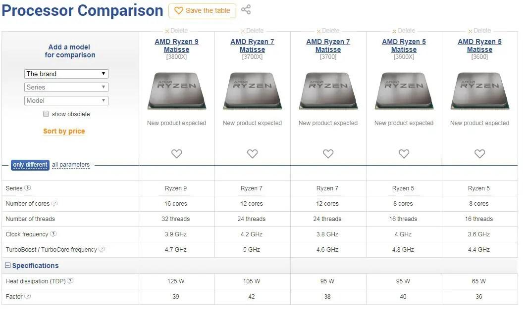 AMD Matisse Ryzen 3000 series specifications