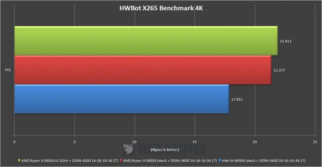 AMD Ryzen R9 3900X HWBot X265 Benchmark 4K