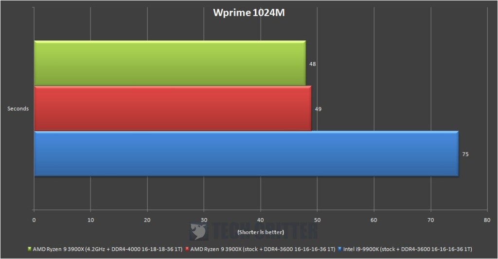 AMD Ryzen R9 3900X WPrime 1024M