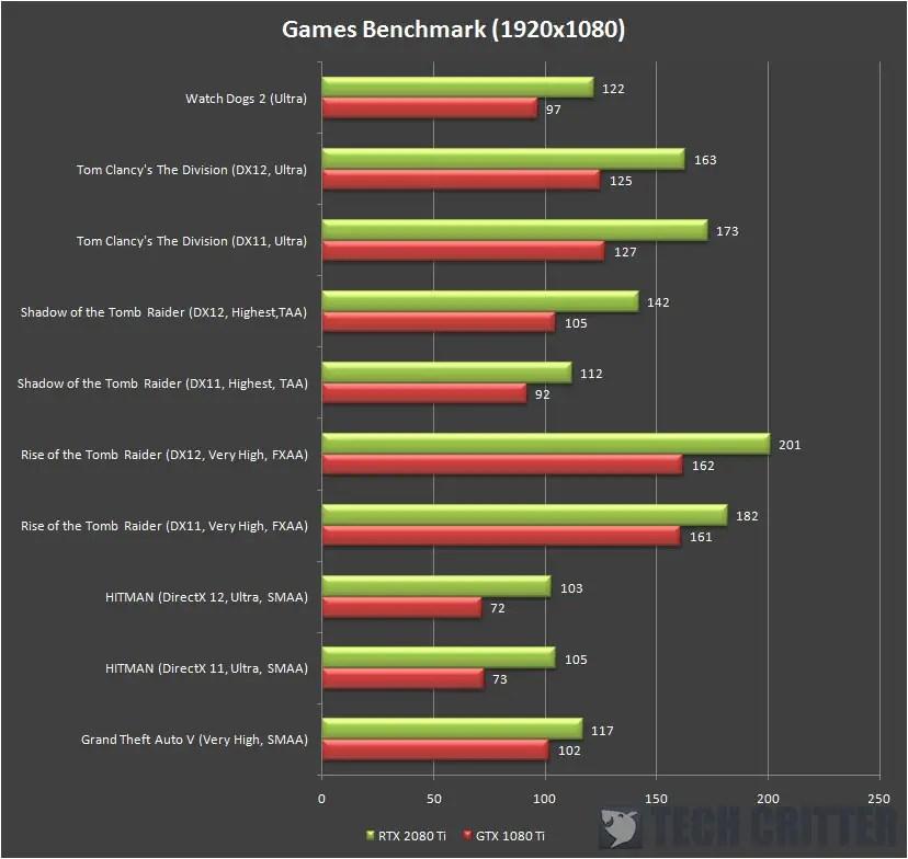 AORUS GeForce RTX 2080 Ti XTREME 1080p fps (2)