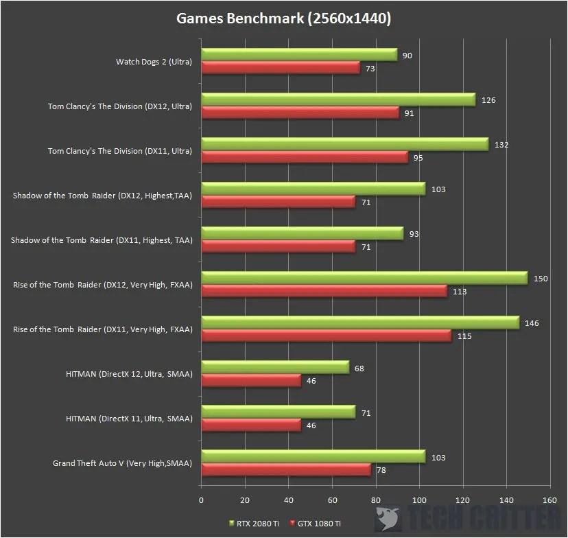 AORUS GeForce RTX 2080 Ti XTREME 1440p fps (2)