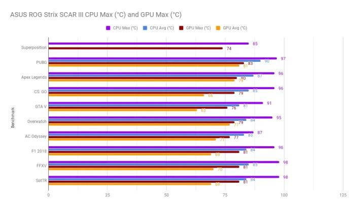 Review - ASUS ROG Strix SCAR III G531G (i7-9750H, RTX 2070, 16GB DDR4-2666, 512GB NVMe SSD) 2