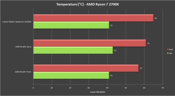 Cooler Master MasterAir G100M Temperature Test