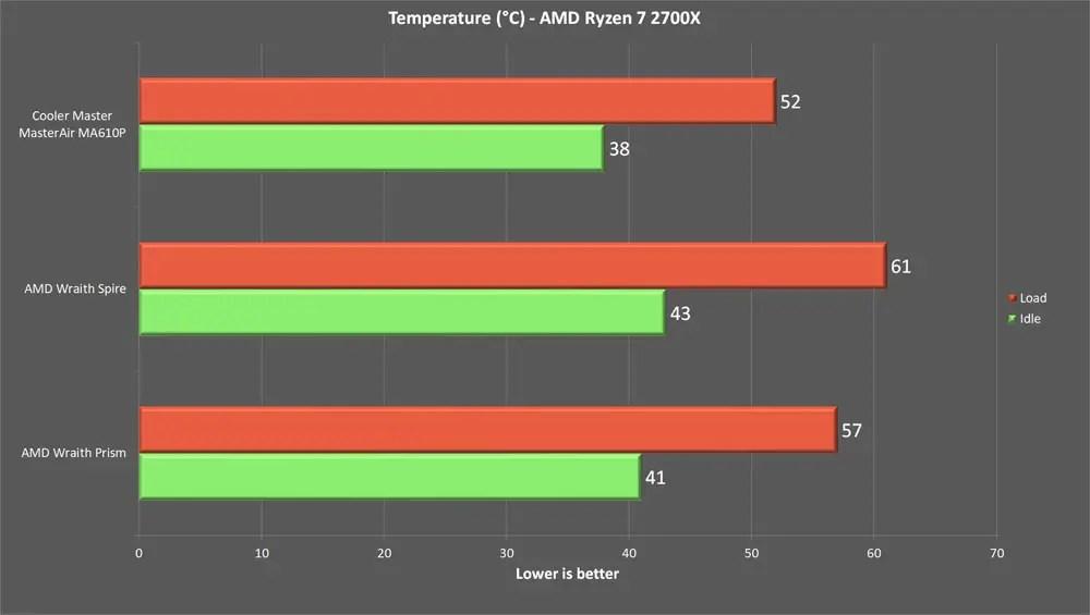 Cooler Master MasterAir MA610P benchmark