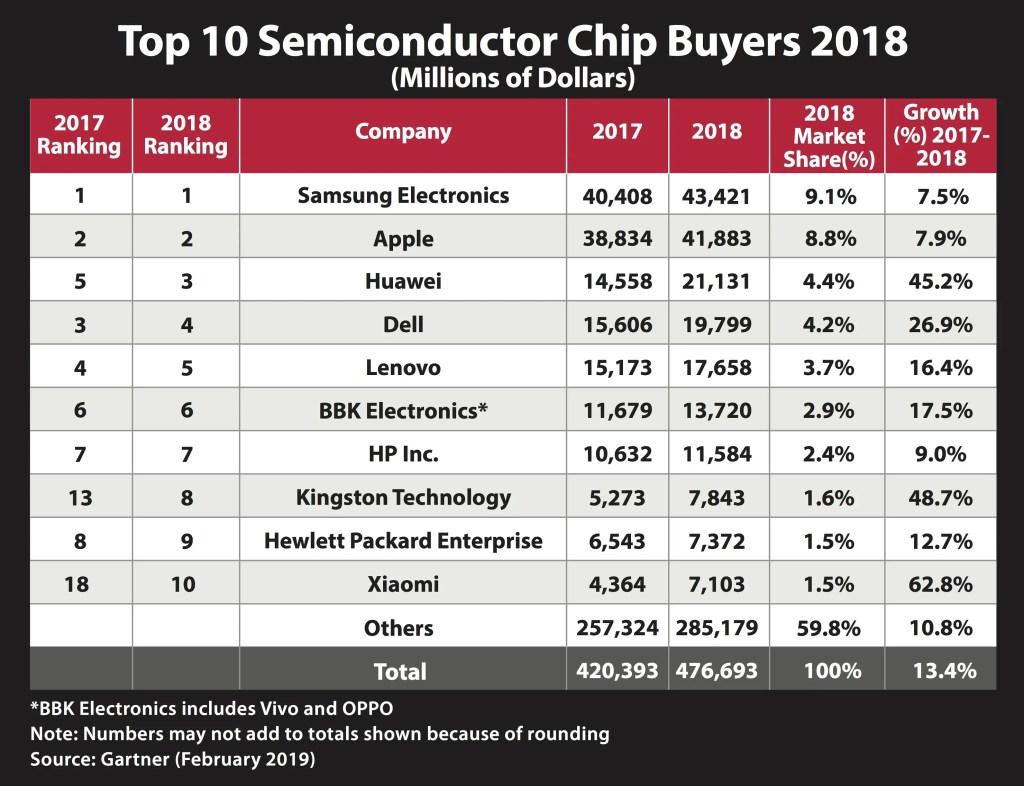 Gartner 2018 Chip Buyer Top 10 Kingston Technology
