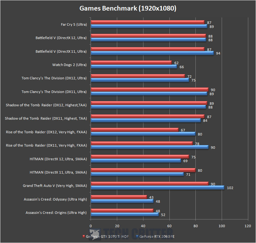 GeForce RTX 2060 Founders Edition Games Benchmark 1080p