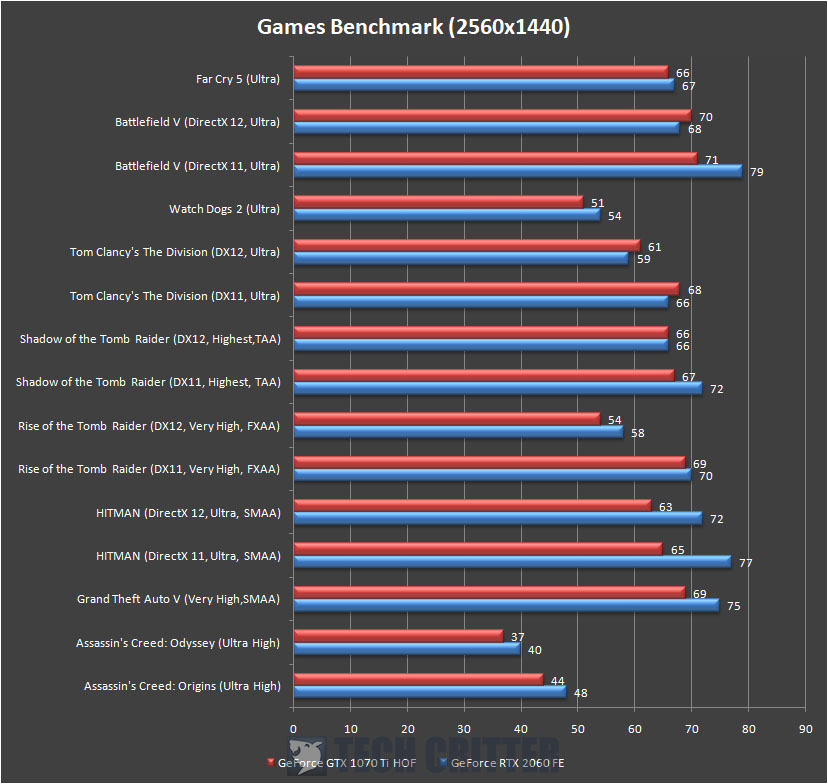 GeForce RTX 2060 Founders Edition Games Benchmark 1440p